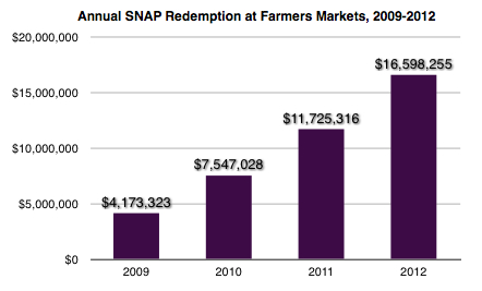 SNAP Redemptions at FM 2009-2012
