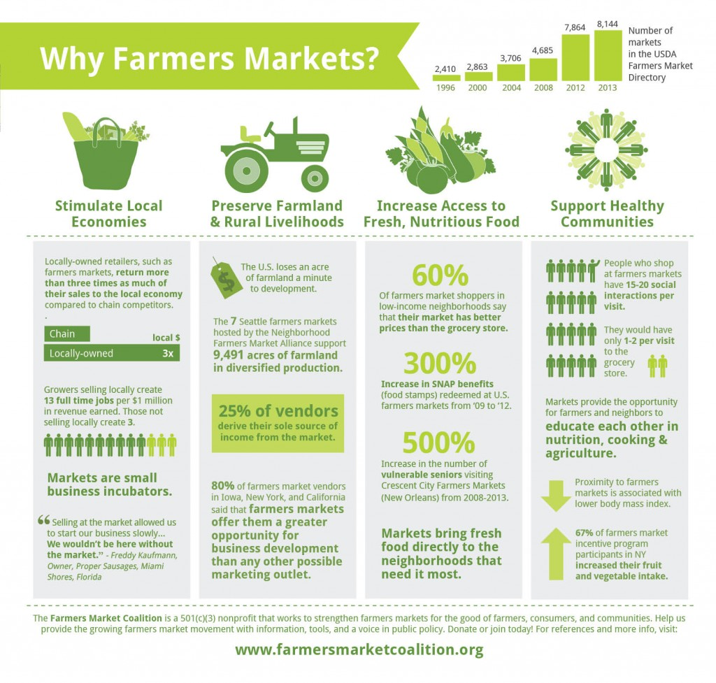 benefits of local food movement essay Extension center for community vitality the economics of local food systems: given region and the extent to which the benefits of direct market channels for local.