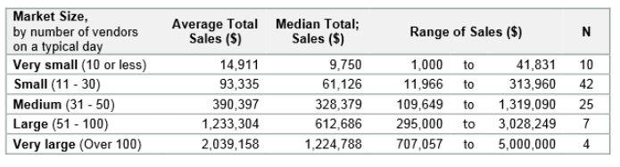 WA Survey article Sales table 11