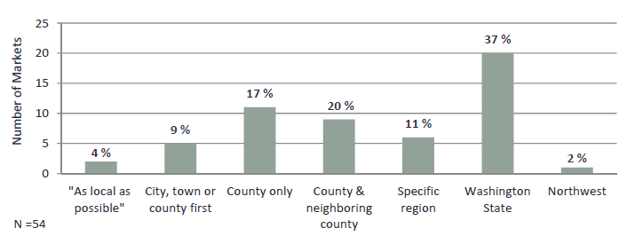 WA geographic preferences