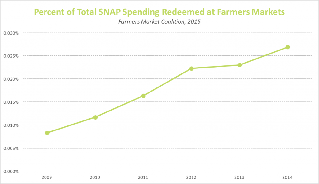 2015 Graph of Percent of Total SNAP Benefits Spent at Farmers Markets