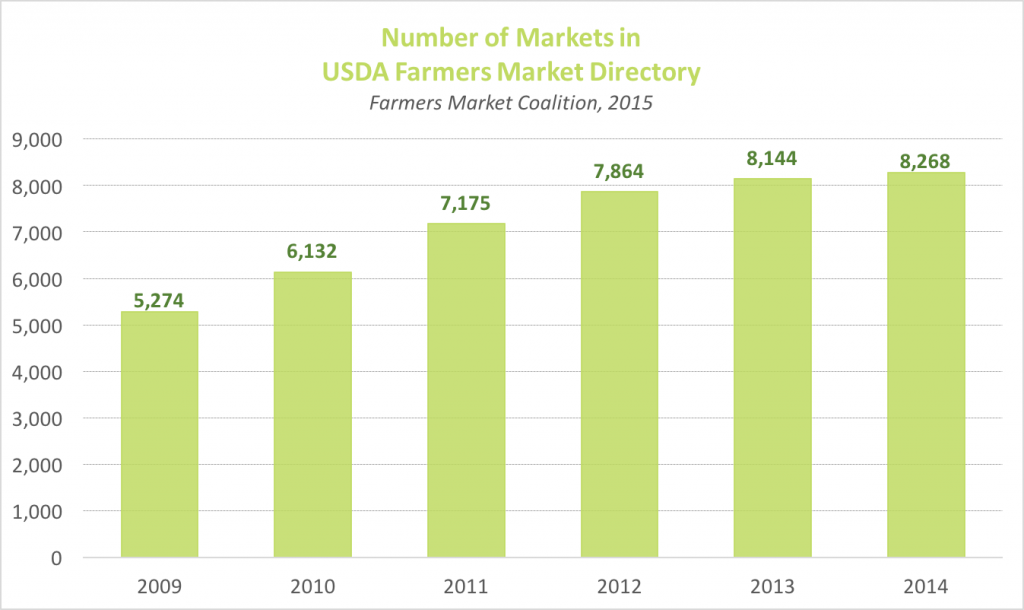 Number of Farmers Markets in USDA Directory Chart