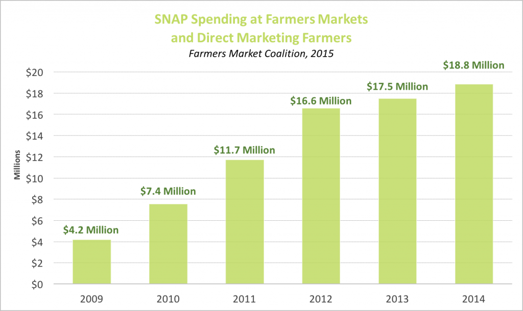 SNAP Spending at Farmers Markets Chart 09-14