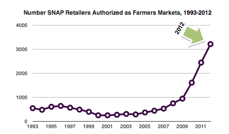 SNAP Retailers 1993-2012 Chart