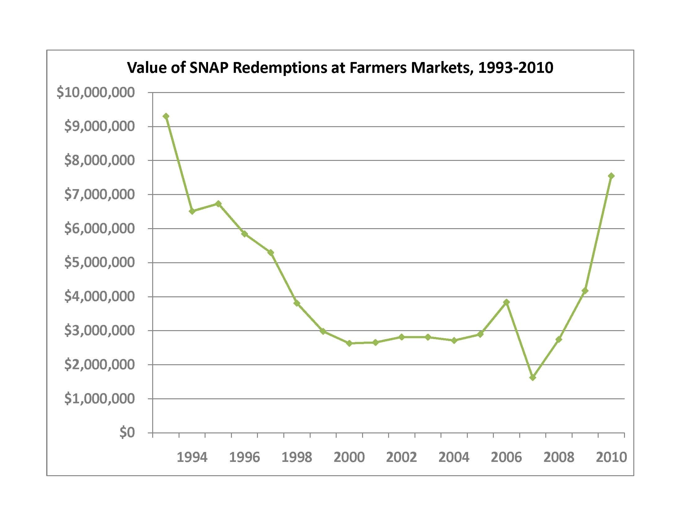 https://farmersmarketcoalition.org/snap-sales-soar-2010/ This chart compares the growth of SNAP redemption at farmers markets between 1993-2010